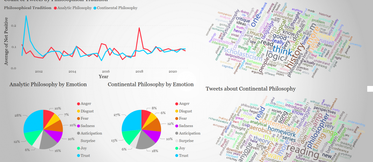 Does Twitter Prefer Analytic or Continental Philosophy?